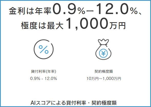 ジェイスコアは上限ですら12.0%の金利。